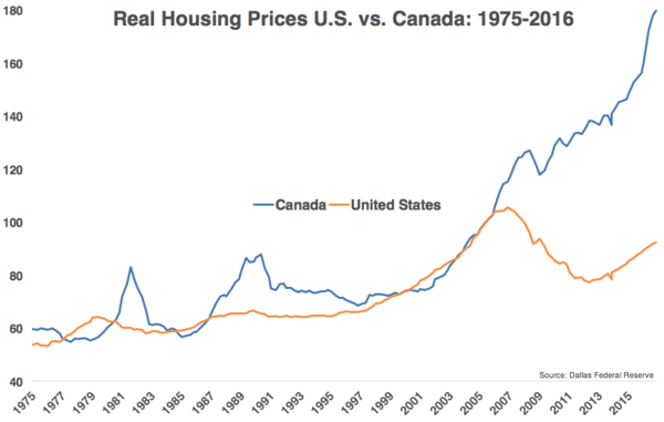 Canada went full USA with their housing bubble Their