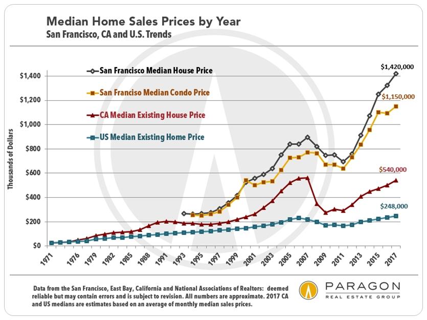 https://i0.wp.com/www.doctorhousingbubble.com/wp-content/uploads/2018/03/1968-2010_US-CA-SF_Median_Price.jpg