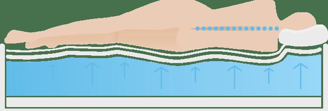 Medizinische Matratzen