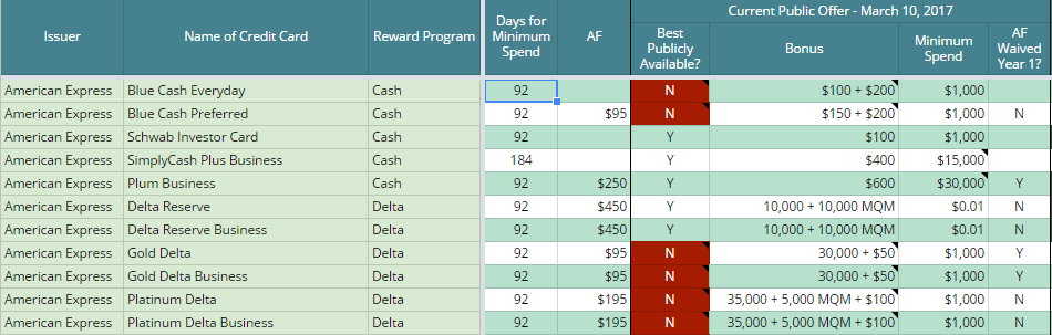 A Spreadsheet of Current & Recent Credit Card Signup Bonuses for ...