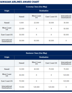 Jetblue has announced  sort of revamp to this partnership including an award chart the is as follows also now for hawaiian airlines flights rh doctorofcredit