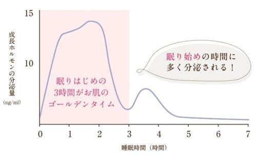 睡眠時間とホルモンの分泌量