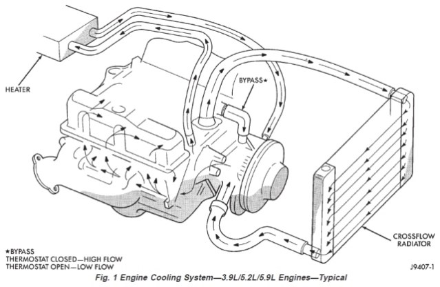 99D heater hose to heater core question