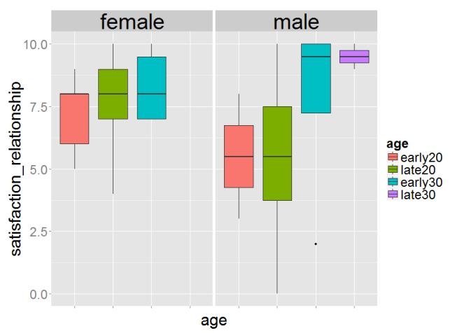 그래프: 성별 연령대 별 연애 만족도
