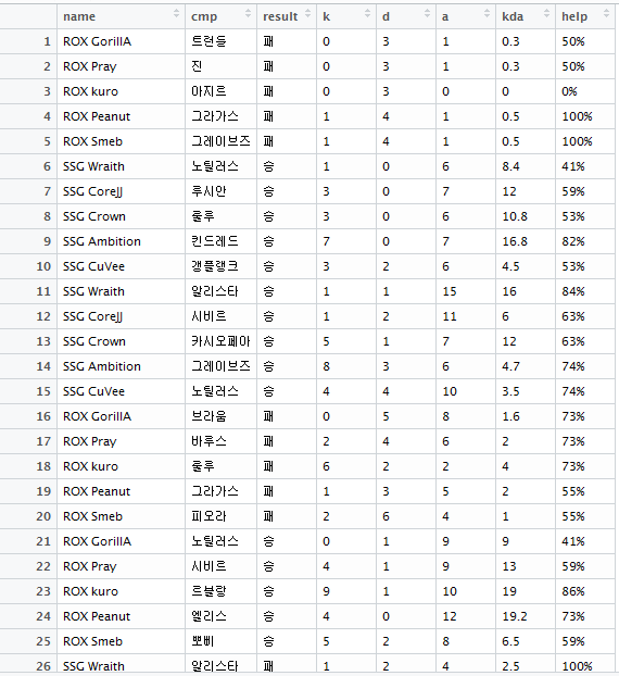 R View table