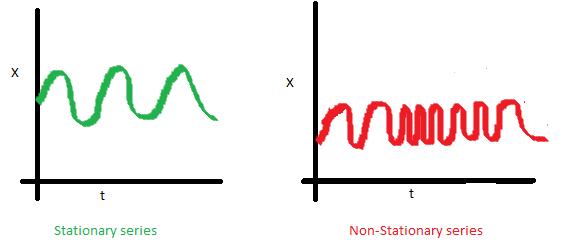 안정적 시계열 vs 불안정적 시계열