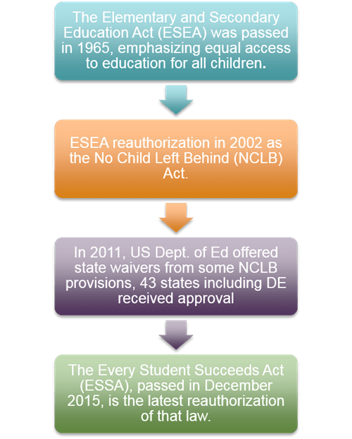 Every Student Succeeds / Welcome to ESSA