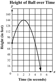 Analyzing Quadratic Graphs Worksheet Answers