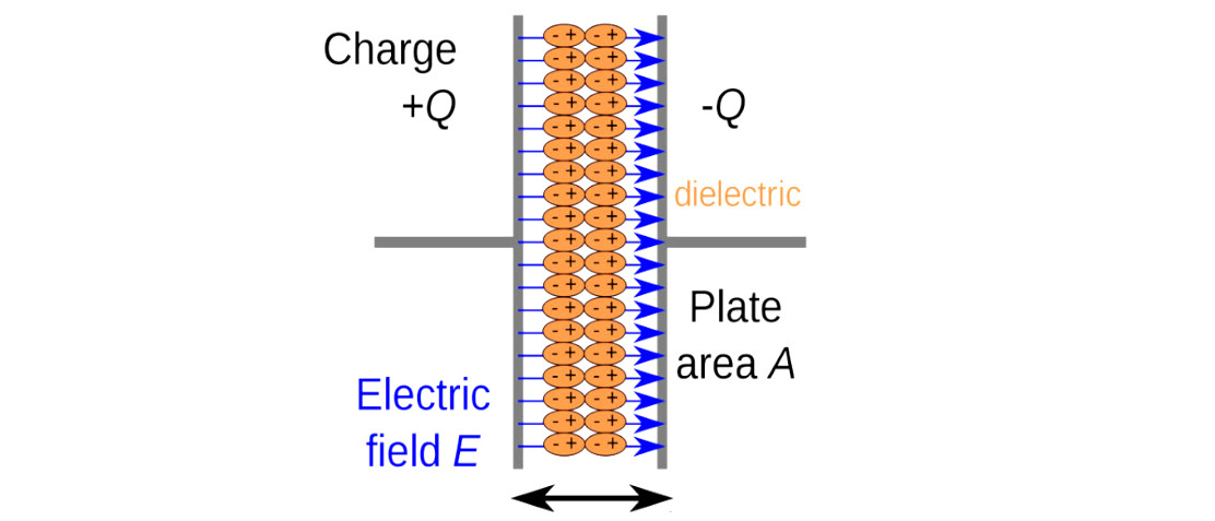 What Is A Dielectric
