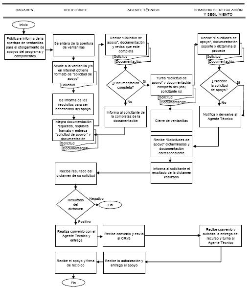 diagrama flujo de exportacion mexico diagrama flujo de