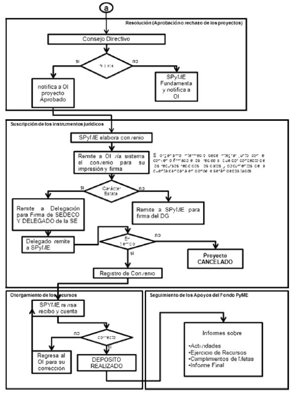 Manual de procedimientos del fondo pyme 2011