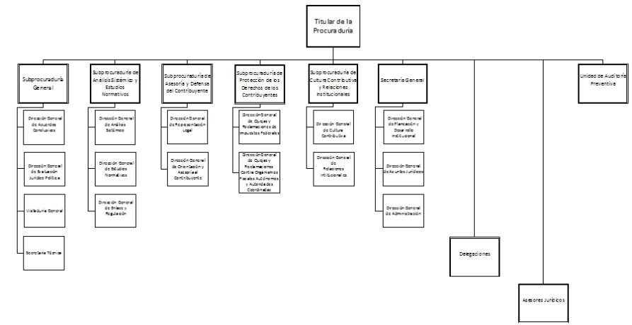 Manual de Organización General de la Procuraduría de la