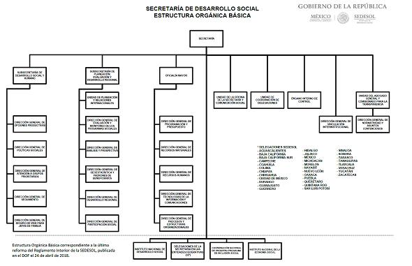 Estructura Del Sistema Contable Del Gobierno Federal