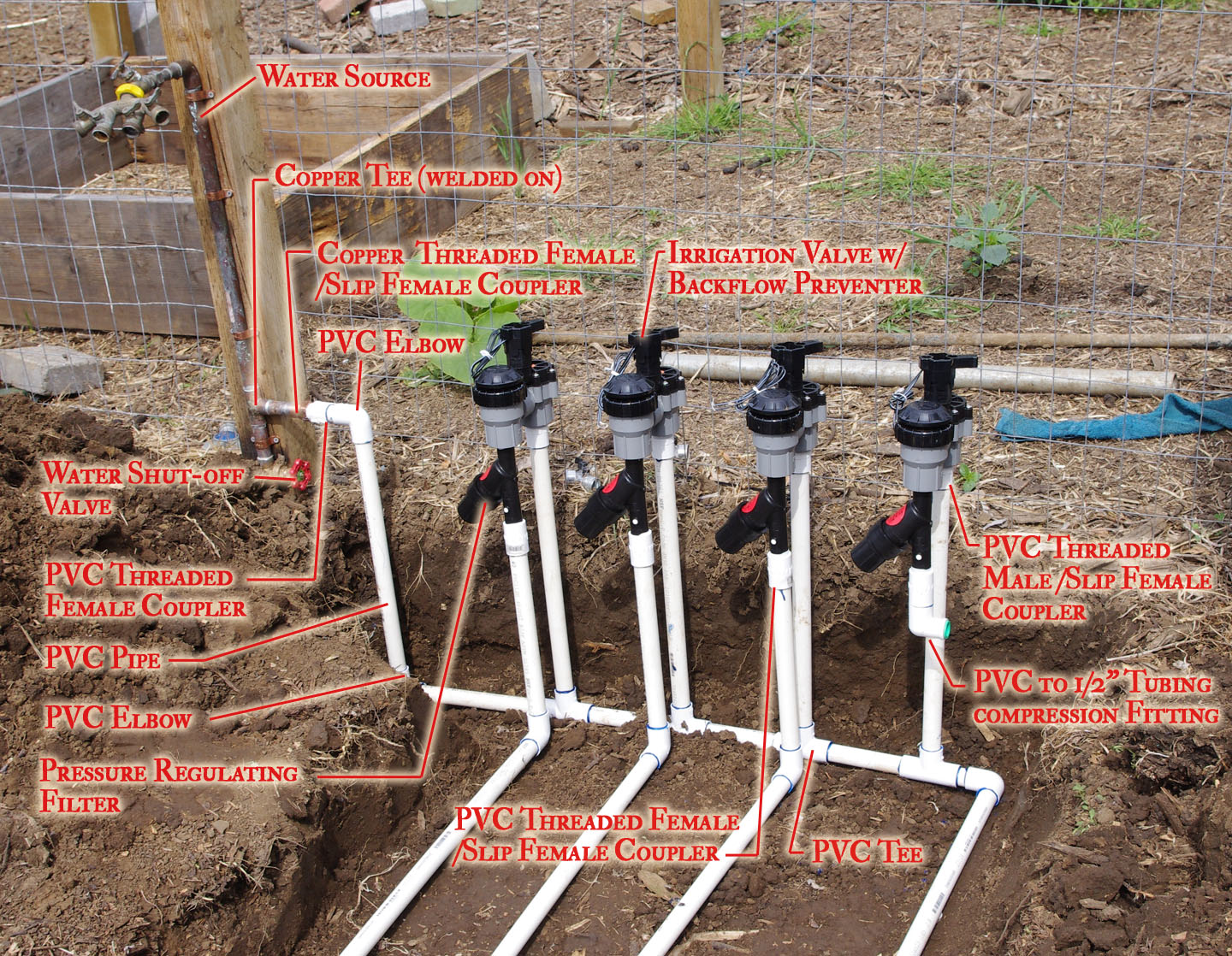 Picking Right Irrigation System