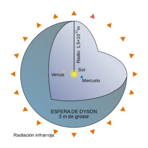 Corte de una «concha de Dyson», variación de la idea original de esfera de Dyson con un radio de 1 UA. (Fuente Wikipedia)