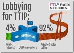 TTIP lobby
