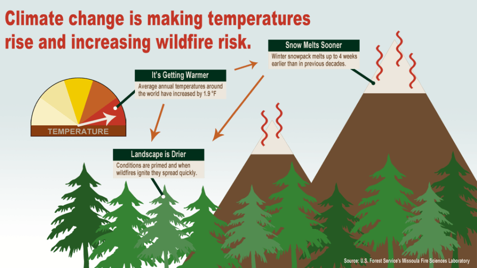 A Chart that demonstrates how climate change increases wildfire risk