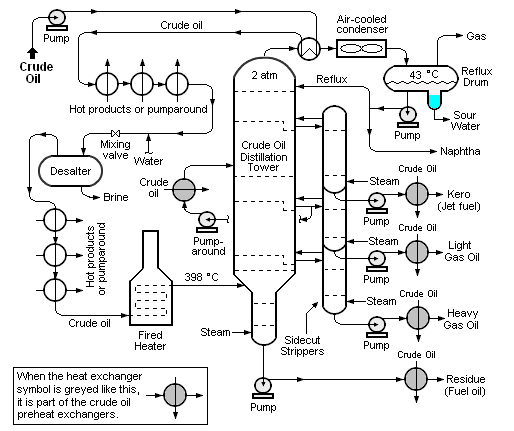 Crude oil distillation and the definition of refinery
