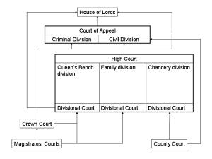 The main types of court