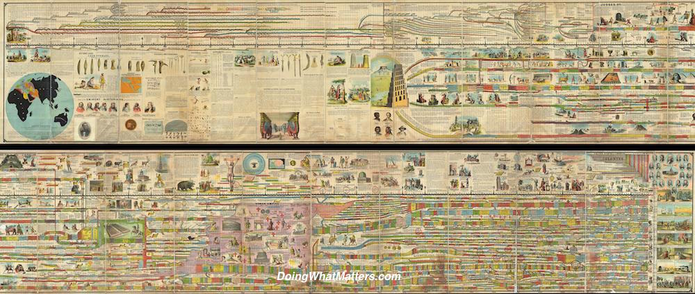 History in chronological order in Adams' Illustrated Panorama of History. By Sebastian C. Adams [Public domain], via Wikimedia Commons