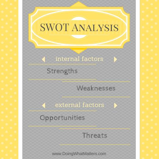 SWOT Analysis for microbusiness.