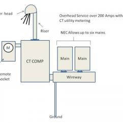 Ct Meter Panel Wiring Diagram How To Make A Mapping New Shop With 3 Phase Service - Doityourself.com Community Forums