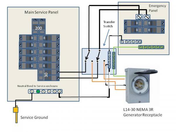 Insteon Wiring Diagram Congratulations You Have A Generator Doityourself Com