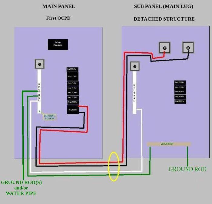 220 sub panel wiring diagram