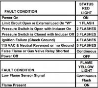 Furnace works fine with heat but shuts off after few ...