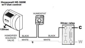 Run the HE360 humidifier on lowstage blower