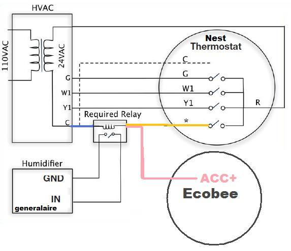 ecobee 4 and generalaire elite steam humidifier  ds15p