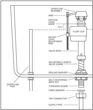 Toilet Tank Fill Valve, Toilet, Free Engine Image For User