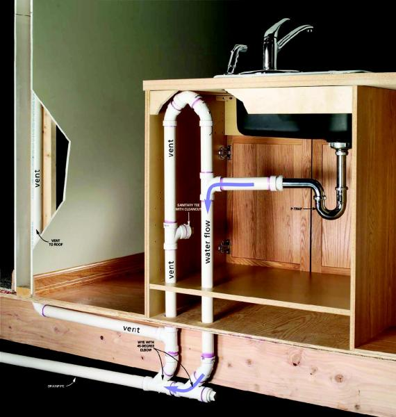 draining venting a dishwasher without