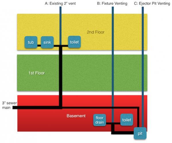 basement bathroom venting options