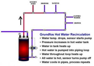 Hot water recirculating system  DoItYourself