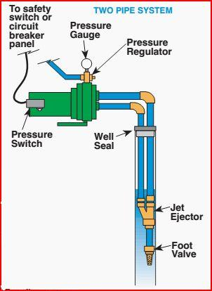 deep well jet pump installation diagram classic car wiring diagrams motor working but not pumping. - doityourself.com community forums