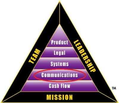segitiga-b-i-komunikasi