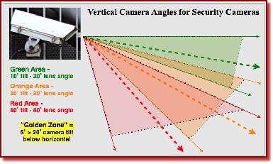 CCTV Camera Angles Explained