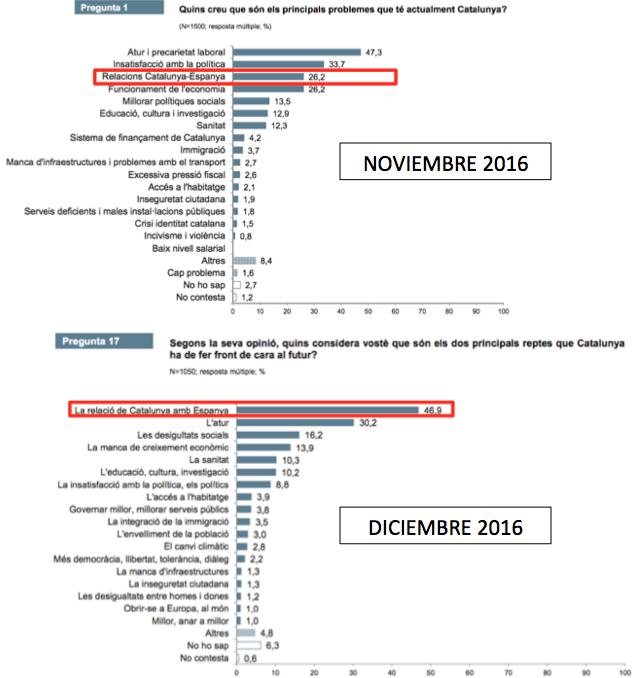 "Así miente el CEO: el ""problema"" de la ""relació amb Espanya"" pasa del 26% al 47% en 1 mes"