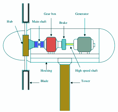 Anemometer Wiring Diagram Different Types And Parts Of A Horizontal Axis Wind