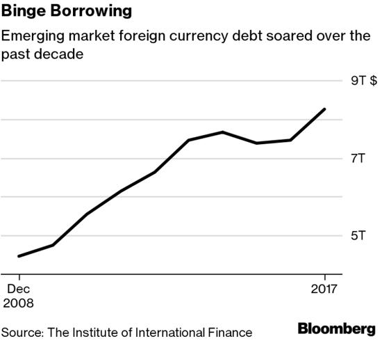 emerging market borrowing emerging market chaos