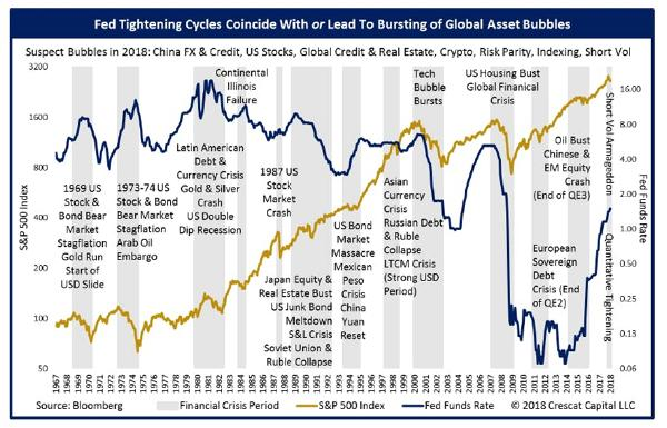 Fed Funds number that ends this cycle