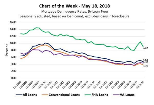 mortgage default rates refi