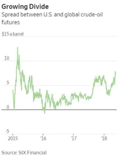 Oil price Brent WTI