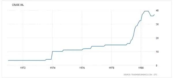 oil price 1970s