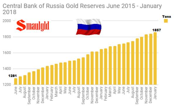 Russia gold reserves Russia budget surplus