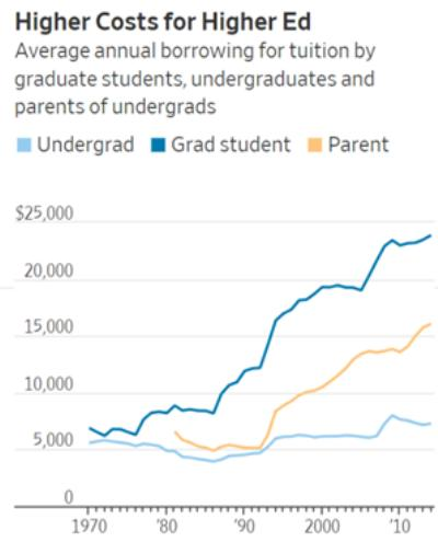 student loans debt slaves