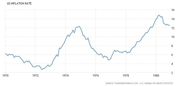 US inflation 1970s