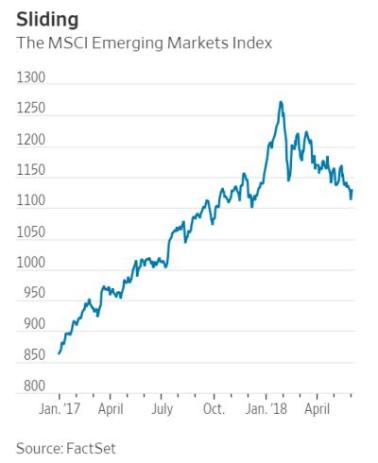 emerging market stocks