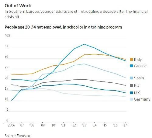 European unemployment failed states